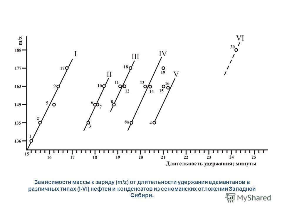 Зависимости массы к заряду (m/z) от длительности удержания адамантанов в различных типах (Ι-VΙ) нефтей и конденсатов из сеноманских отложений Западной Сибири.