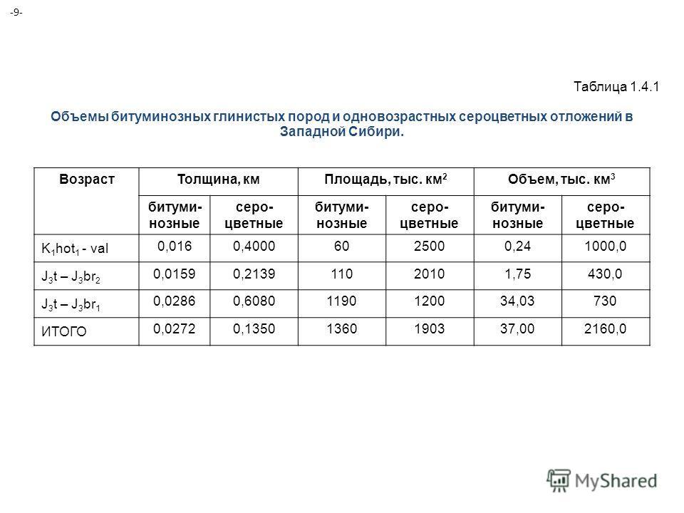 Объемы битуминозных глинистых пород и одновозрастных сероцветных отложений в Западной Сибири. ВозрастТолщина, кмПлощадь, тыс. км 2 Объем, тыс. км 3 битуми- нозные серо- цветные битуми- нозные серо- цветные битуми- нозные серо- цветные K 1 hot 1 - val