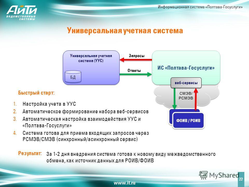 Информационная система «Полтава-Госуслуги» Универсальная учетная система 22 1. Настройка учета в УУС 2. Автоматическое формирование набора веб-сервисов 3. Автоматическая настройка взаимодействия УУС и «Полтава-Госуслуги» 4. Система готова для приема