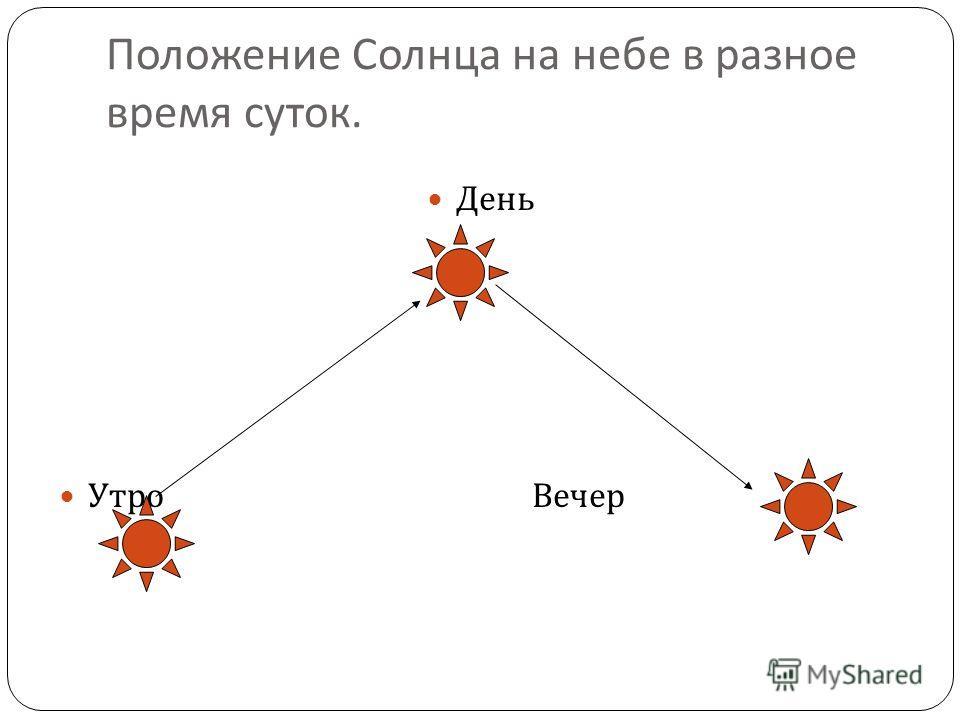 Положение Солнца на небе в разное время суток. День Утро Вечер