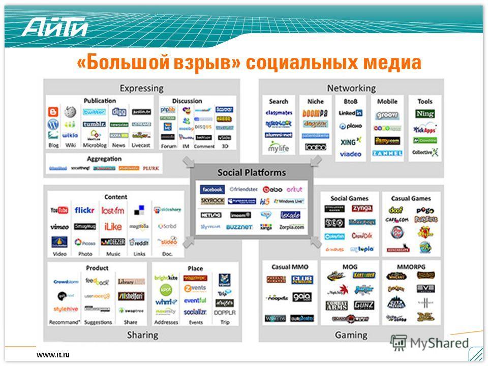 www.it.ru «Большой взрыв» социальных медиа