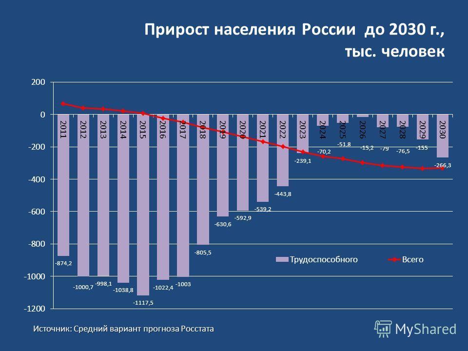 Прирост населения России до 2030 г., тыс. человек Источник: Средний вариант прогноза Росстата