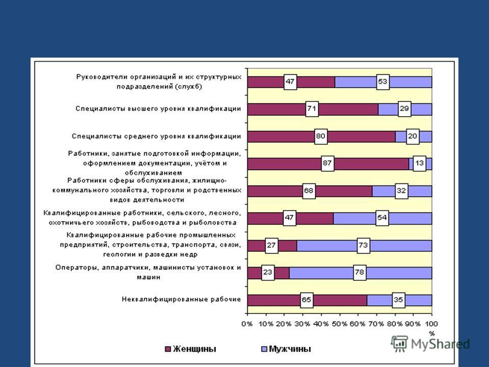 Распределение работников по профессиональным группам и полу (на 31 октября 2008 г.) (по результатам выборочного обследования организаций)