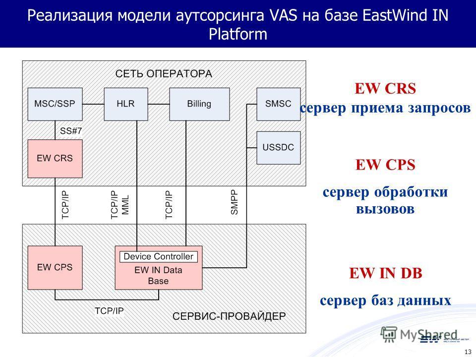 13 Реализация модели аутсорсинга VAS на базе EastWind IN Platform EW CRS сервер приема запросов EW CPS сервер обработки вызовов EW IN DB сервер баз данных