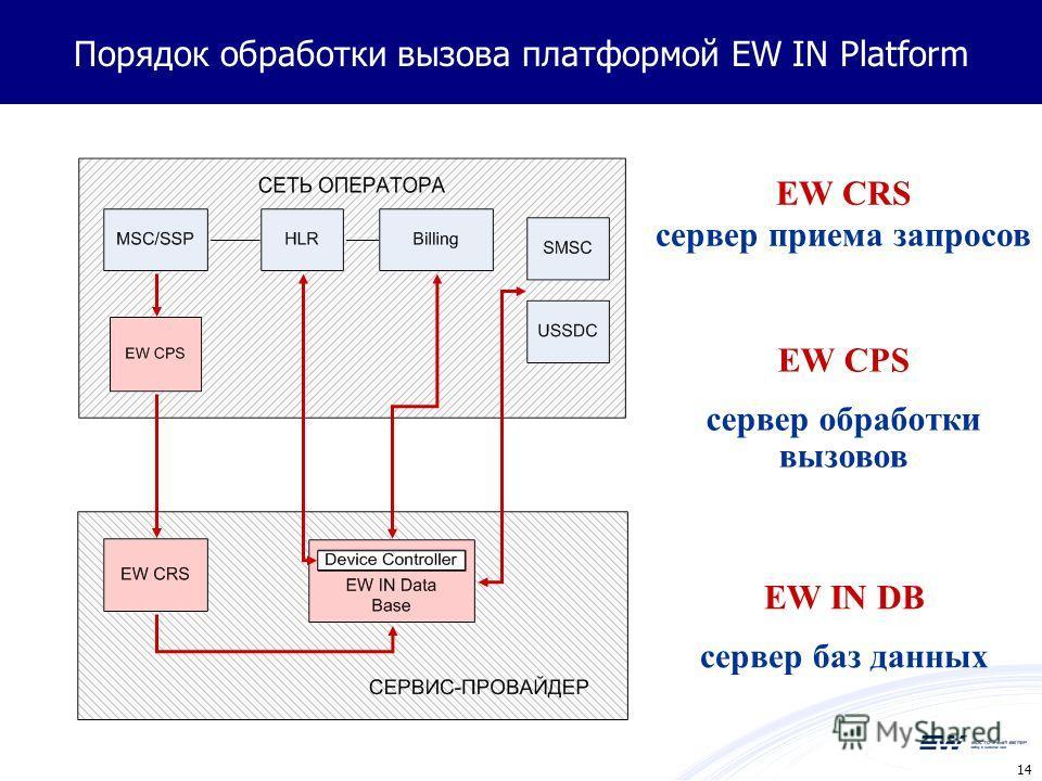 14 Порядок обработки вызова платформой EW IN Platform EW CRS сервер приема запросов EW CPS сервер обработки вызовов EW IN DB сервер баз данных