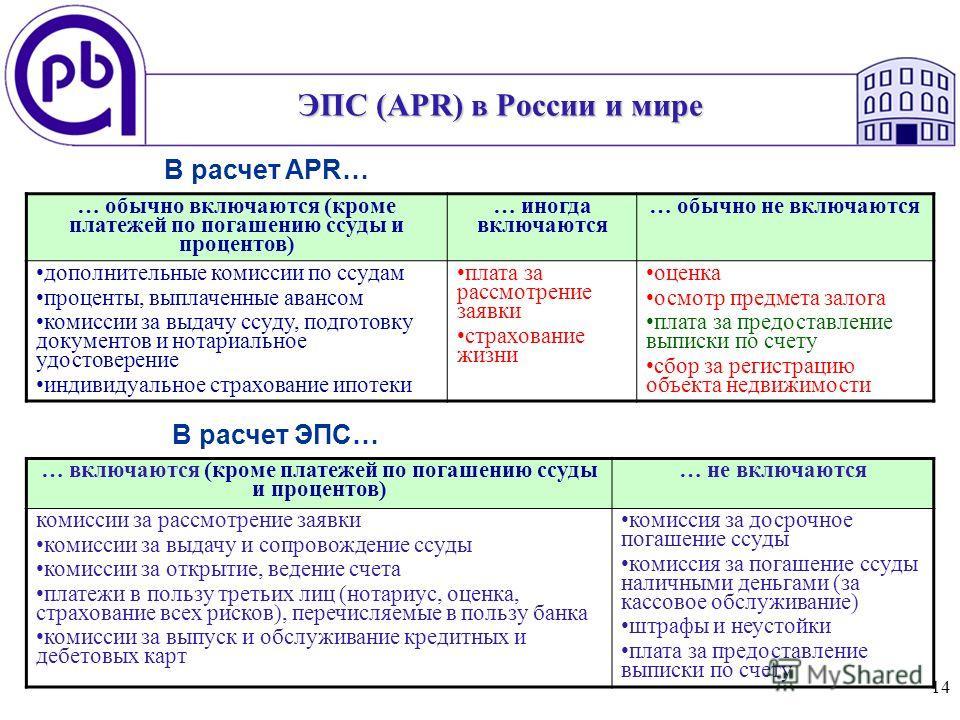 14 ЭПС (APR) в России и мире … обычно включаются (кроме платежей по погашению ссуды и процентов) … иногда включаются … обычно не включаются дополнительные комиссии по ссудам проценты, выплаченные авансом комиссии за выдачу ссуду, подготовку документо