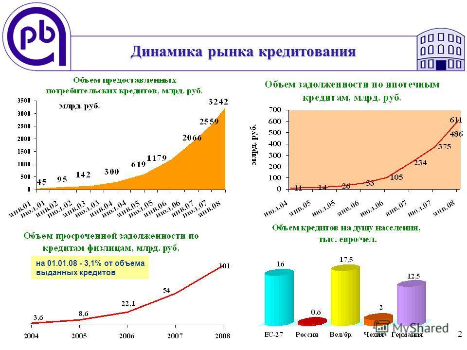 2 Динамика рынка кредитования на 01.01.08 - 3,1% от объема выданных кредитов