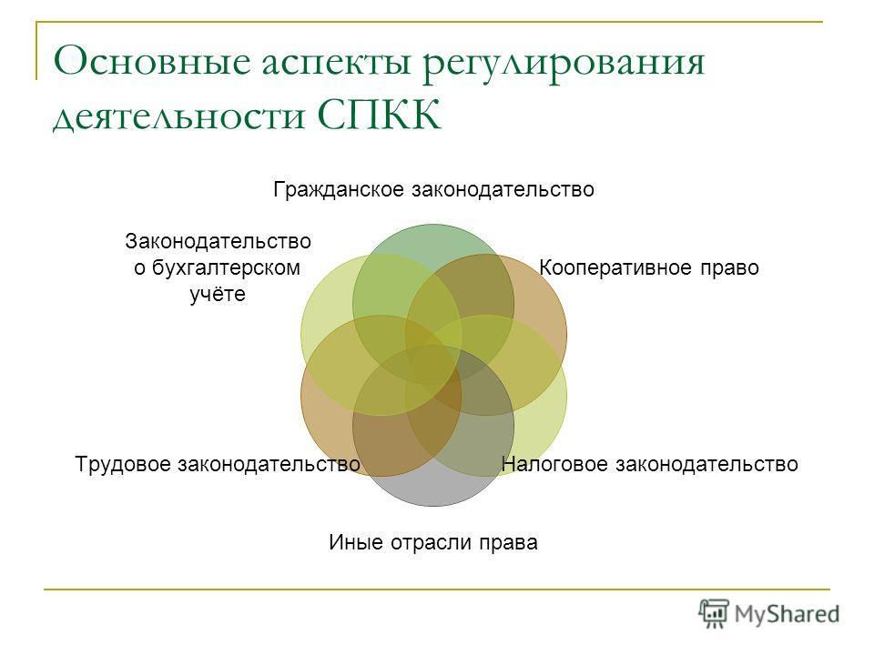 Основные аспекты регулирования деятельности СПКК Гражданское законодательство Кооперативное право Налоговое законодательство Иные отрасли права Трудовое законодательство Законодательство о бухгалтерском учёте