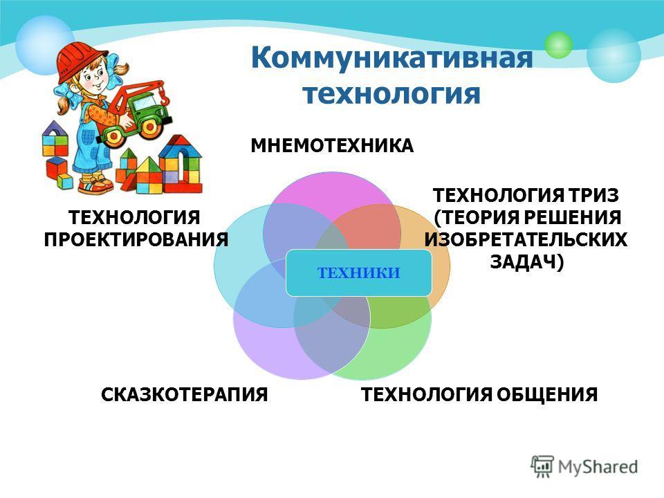 Коммуникативная технология МНЕМОТЕХНИКА ТЕХНОЛОГИЯ ТРИЗ (ТЕОРИЯ РЕШЕНИЯ ИЗОБРЕТАТЕЛЬСКИХ ЗАДАЧ) ТЕХНОЛОГИЯ ОБЩЕНИЯ СКАЗКОТЕРАПИЯ ТЕХНОЛОГИЯ ПРОЕКТИРОВАНИЯ ТЕХНИКИ