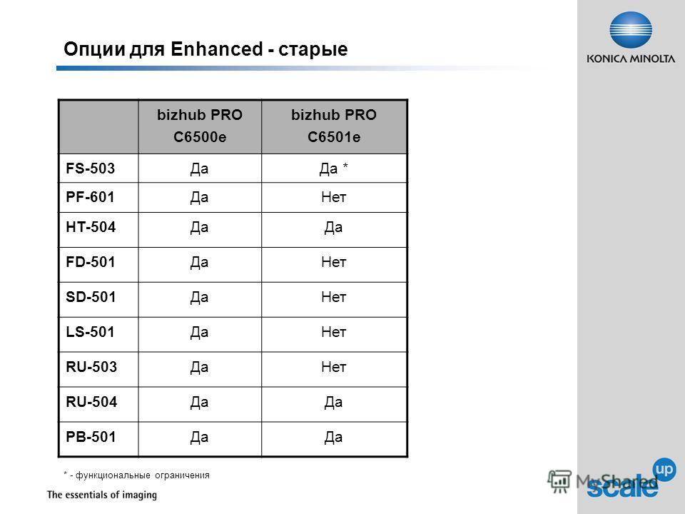 Опции для Enhanced - старые bizhub PRO C6500е bizhub PRO C6501е FS-503ДаДа * PF-601ДаНет HT-504Да FD-501ДаНет SD-501ДаНет LS-501ДаНет RU-503ДаНет RU-504Да PB-501Да * - функциональные ограничения