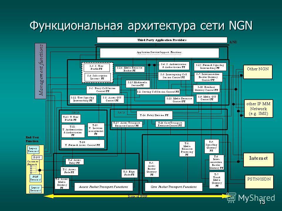 13 Функциональная архитектура сети NGN