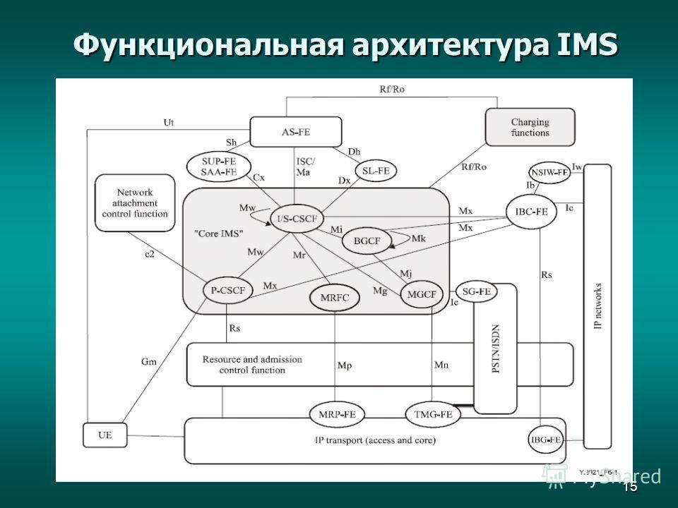 15 Функциональная архитектура IMS