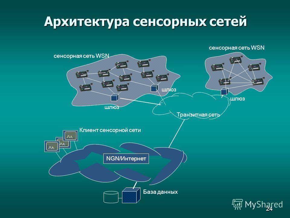 24 Архитектура сенсорных сетей Транзитная сеть сенсорная сеть WSN База данных NGN/Интернет Клиент сенсорной сети сенсорная сеть WSN шлюз