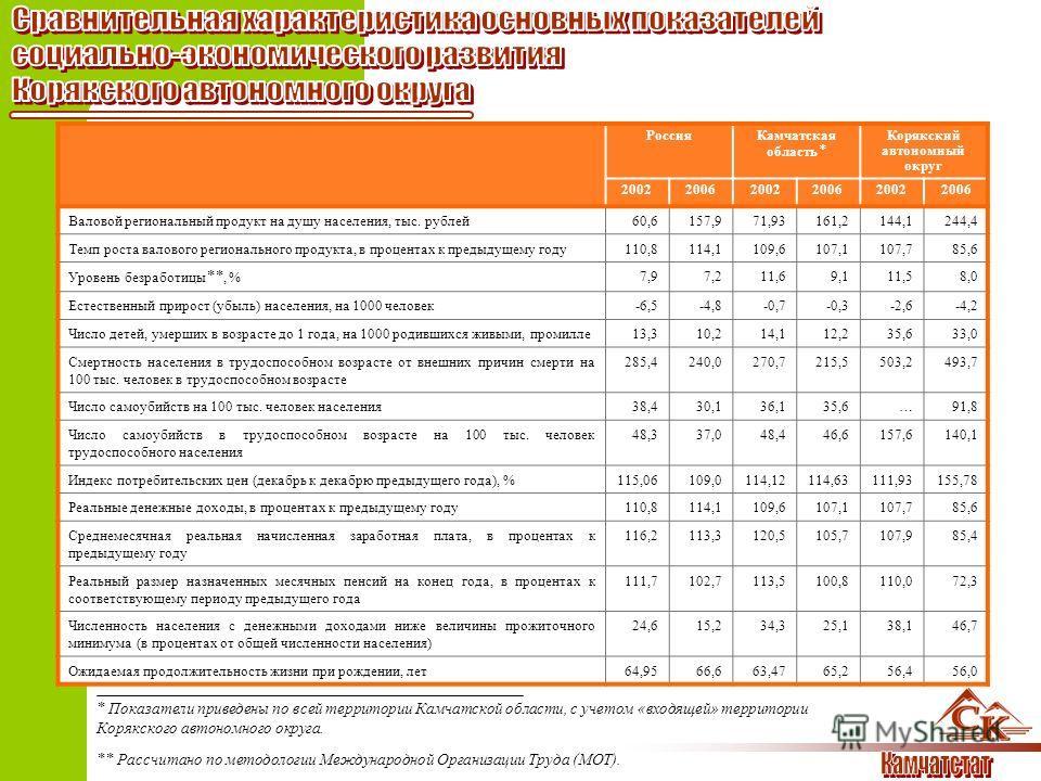РоссияКамчатская область * Корякский автономный округ 200220062002200620022006 Валовой региональный продукт на душу населения, тыс. рублей60,6157,971,93161,2144,1244,4 Темп роста валового регионального продукта, в процентах к предыдущему году110,8114