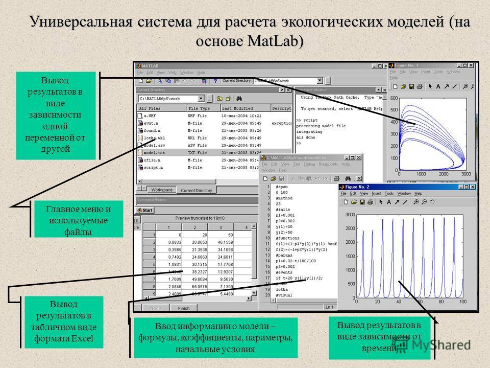 Универсальная система для расчета экологических моделей (на основе MatLab) Главное меню и используемые файлы Вывод результатов в табличном виде формата Excel Ввод информации о модели – формулы, коэффициенты, параметры, начальные условия Вывод результ