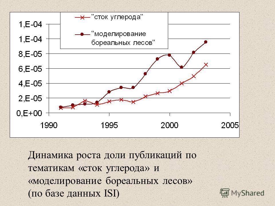Динамика роста доли публикаций по тематикам «сток углерода» и «моделирование бореальных лесов» (по базе данных ISI)