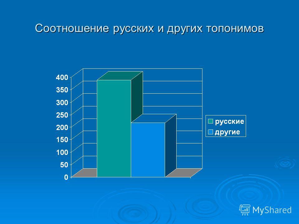 Соотношение русских и других топонимов