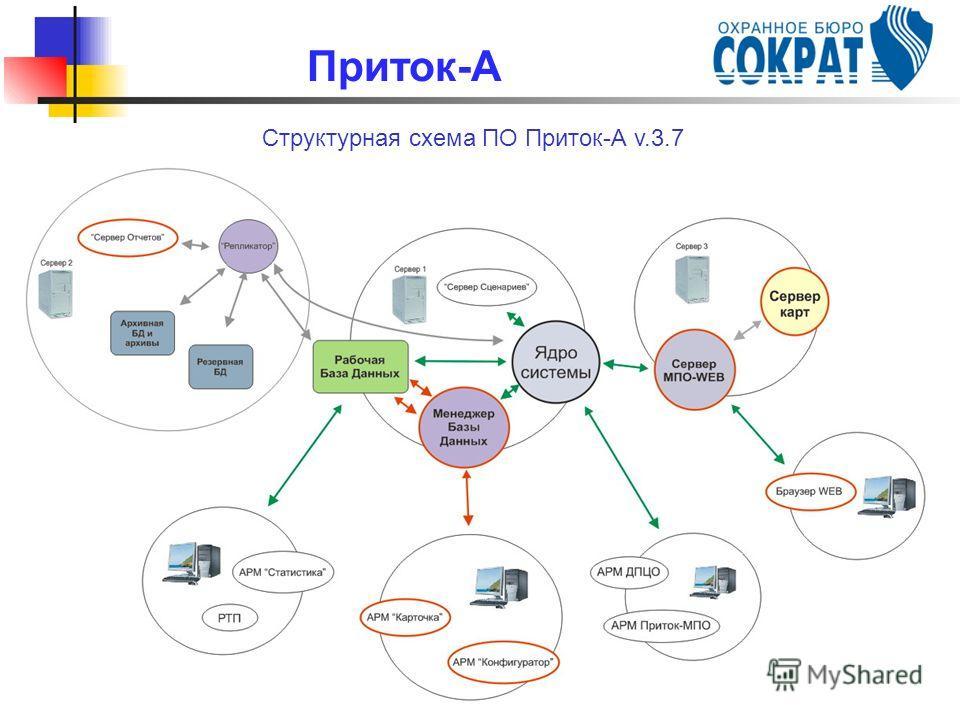 Структурная схема ПО Приток-А