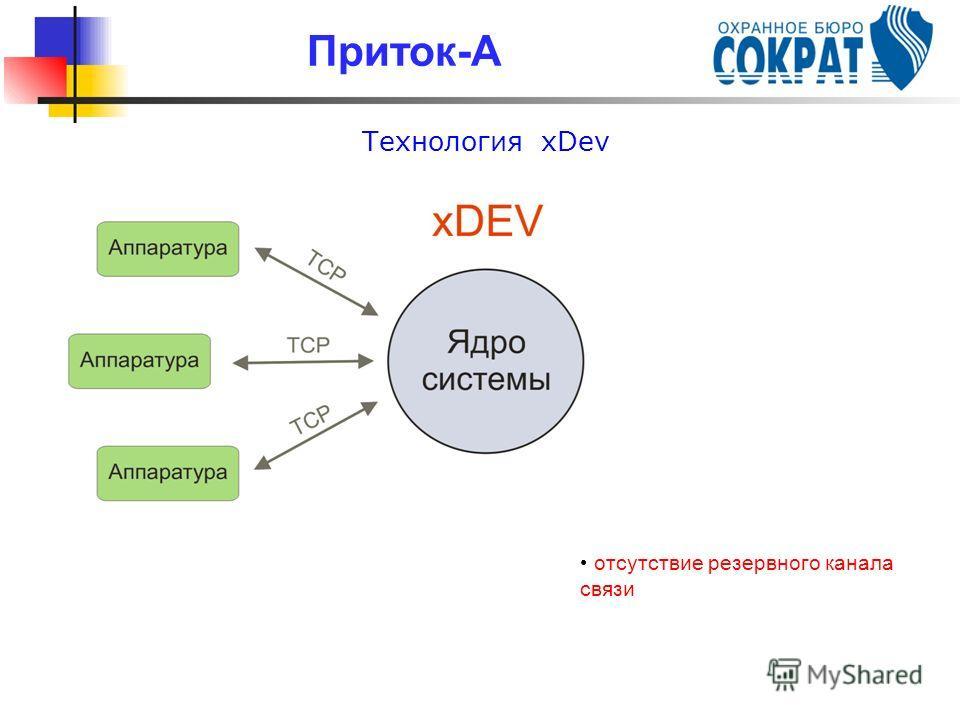 Технология xDev Приток-А отсутствие резервного канала связи