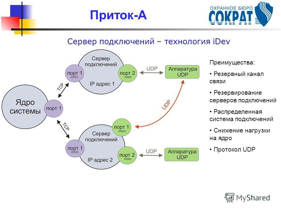 Сервер подключений – технология iDev Приток-А Преимущества: Резервный канал связи Резервирование серверов подключений Распределенная система подключений Снижение нагрузки на ядро Протокол UDP