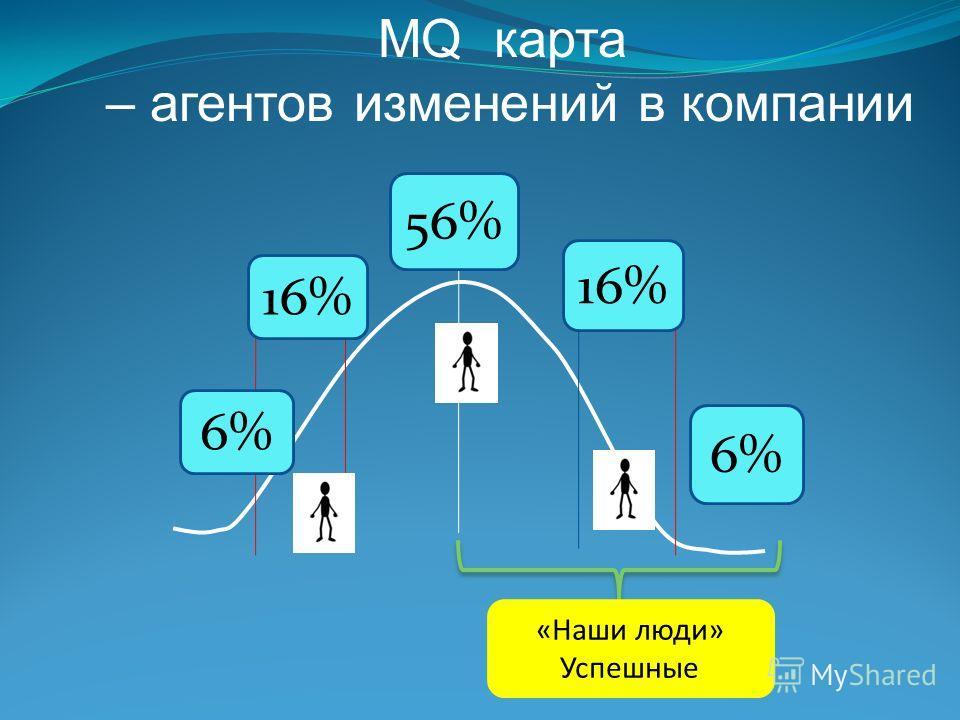 MQ карта – агентов изменений в компании 6% 16% 56% «Наши люди» Успешные