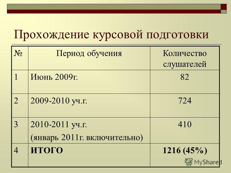 Прохождение курсовой подготовки Период обученияКоличество слушателей 1Июнь 2009г.82 22009-2010 уч.г.724 32010-2011 уч.г. (январь 2011г. включительно) 410 4ИТОГО1216 (45%)