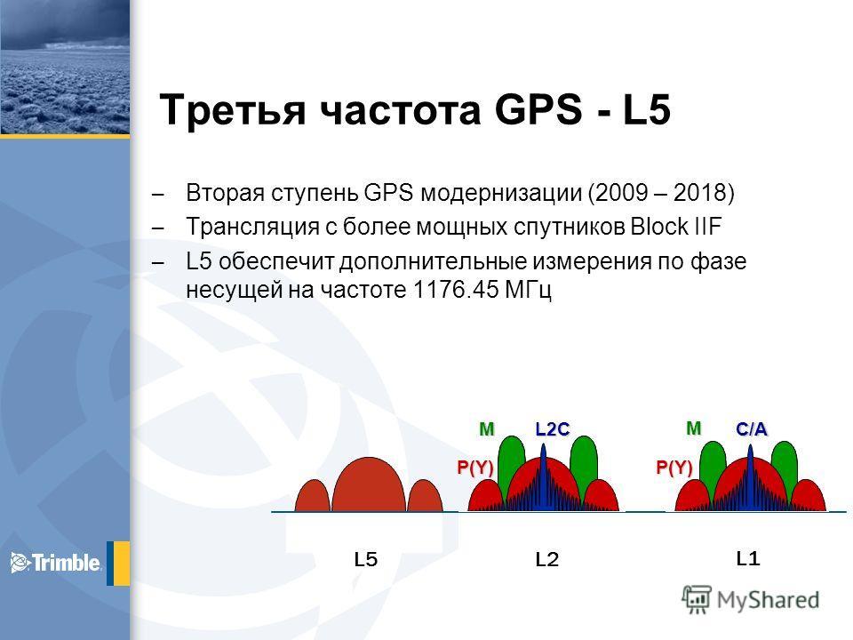 Третья частота GPS - L5 – Вторая ступень GPS модернизации (2009 – 2018) – Трансляция с более мощных спутников Block IIF – L5 обеспечит дополнительные измерения по фазе несущей на частоте 1176.45 МГц P(Y) L2CM C/A P(Y)M L5 L2 L1