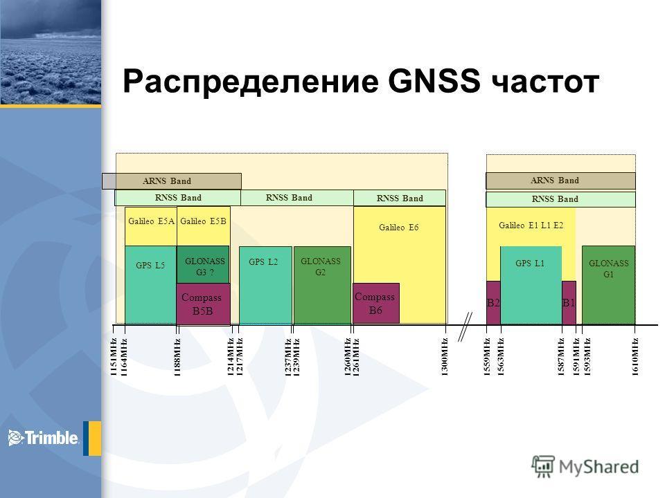 Распределение GNSS частот GPS L2 GPS L1 1164MHz Galileo E1 L1 E2 Galileo E6 Galileo E5A Galileo E5B GPS L5 GLONASS G2 GLONASS G1 1188MHz 1214MHz 1217MHz 1239MHz 1260MHz 1261MHz 1300MHz1559MHz1563MHz1587MHz 1591MHz 1593MHz 1610MHz RNSS Band Lower L-Ba