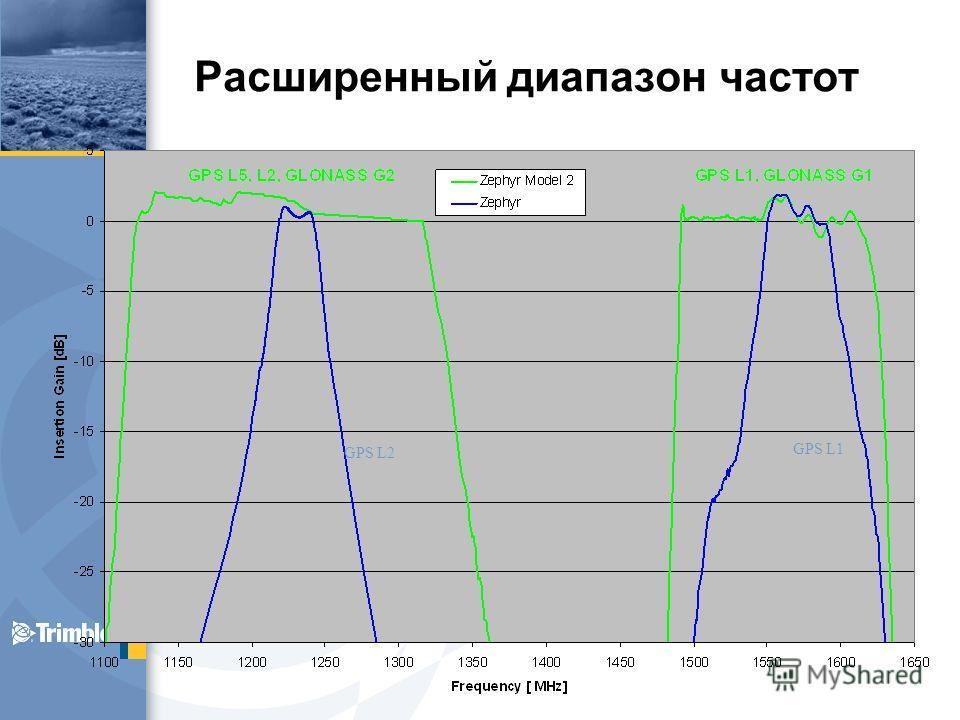 Расширенный диапазон частот GPS L2 GPS L1