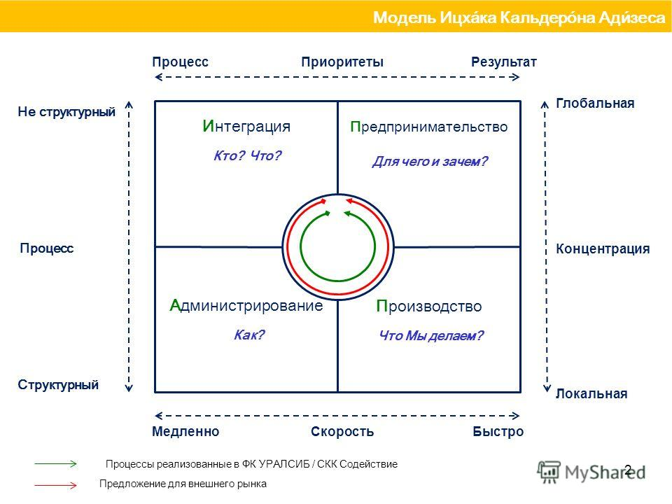 2 Интеграция Кто? Что? Администрирование Как? Производство Что Мы делаем? Предпринимательство Для чего и зачем? Концентрация Локальная Глобальная БыстроМедленноСкорость Процесс ПриоритетыПроцессРезультат Структурный Не структурный Модель Ицха́ка Каль
