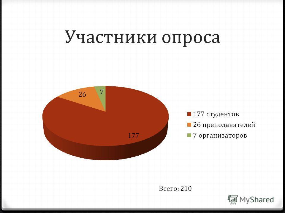 Участники опроса Всего: 210