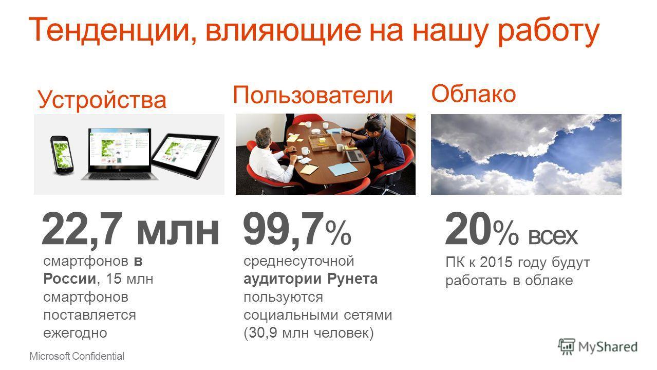 Microsoft Confidential Отраслевые тенденции Новый Office - демонстрация Новый Office меняет правила игры
