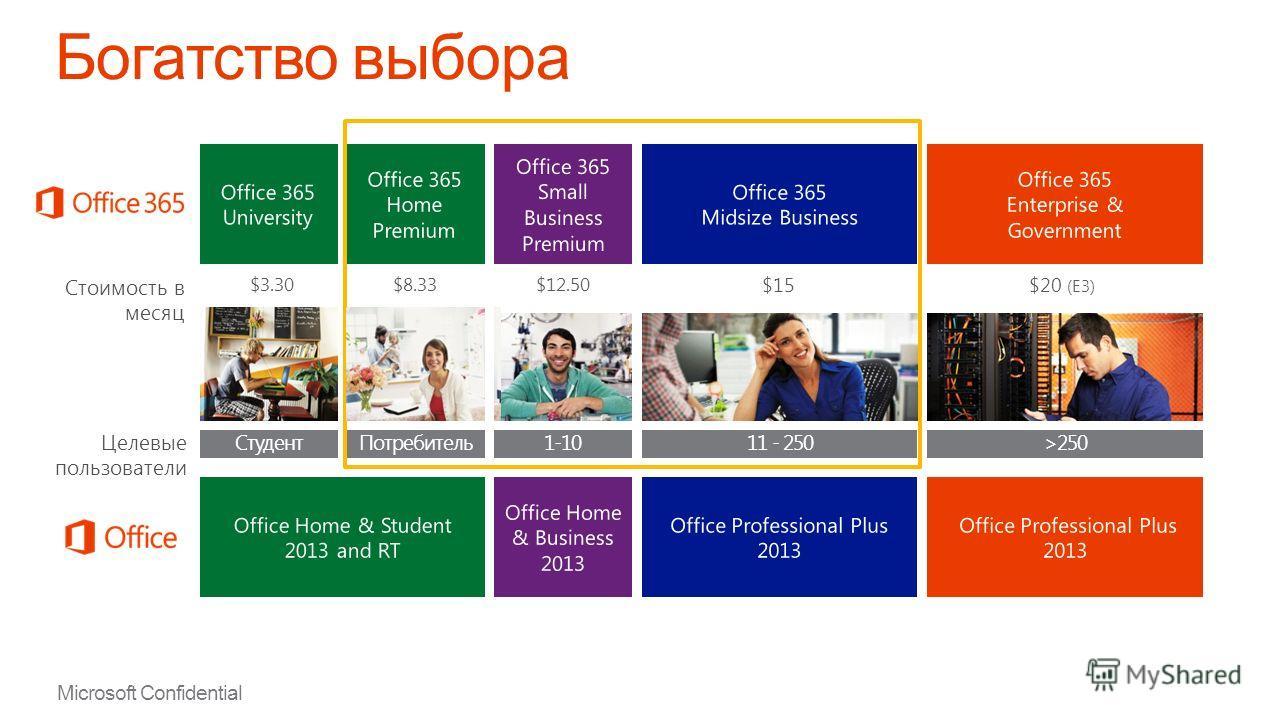 Microsoft Confidential Новая модель распространения Office 365 Open и Office 365 FPP Беспрецедентный объем инвестиций Продвижение торговой марки, реклама, присутствие в магазинах, обучение Новые целевые предложения Office 365 Midsize Business, Office