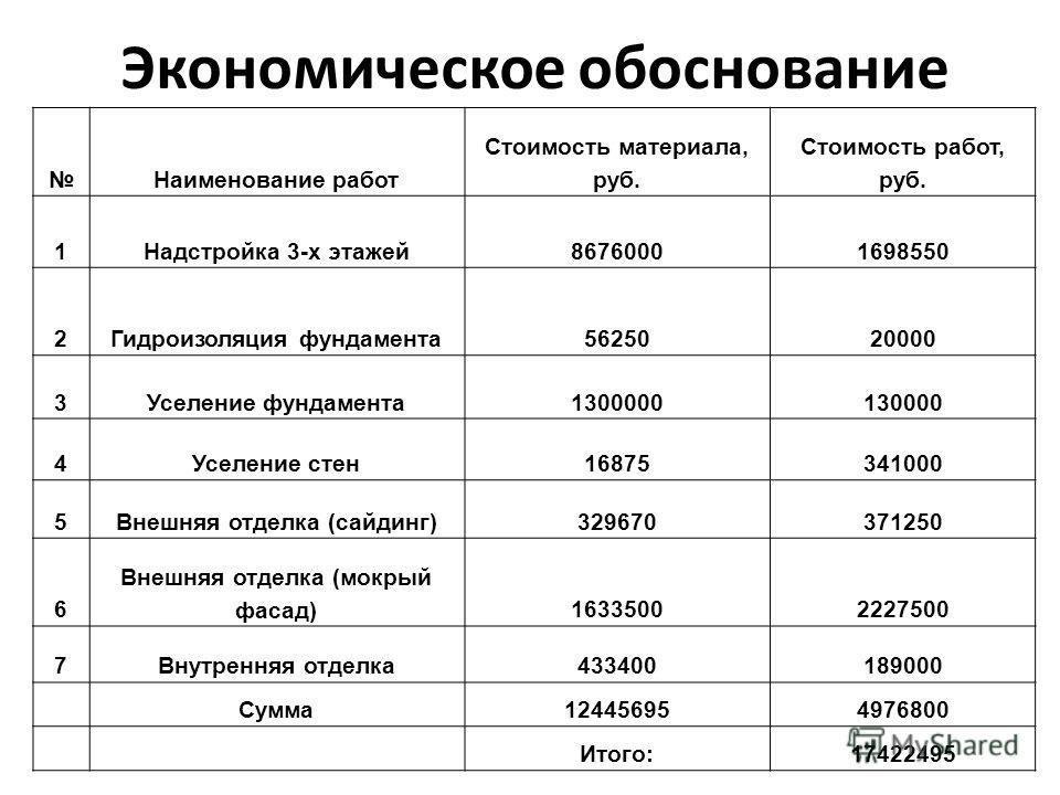 Экономическое обоснование Наименование работ Стоимость материала, руб. Стоимость работ, руб. 1Надстройка 3-х этажей86760001698550 2Гидроизоляция фундамента5625020000 3Уселение фундамента1300000130000 4Уселение стен16875341000 5Внешняя отделка (сайдин