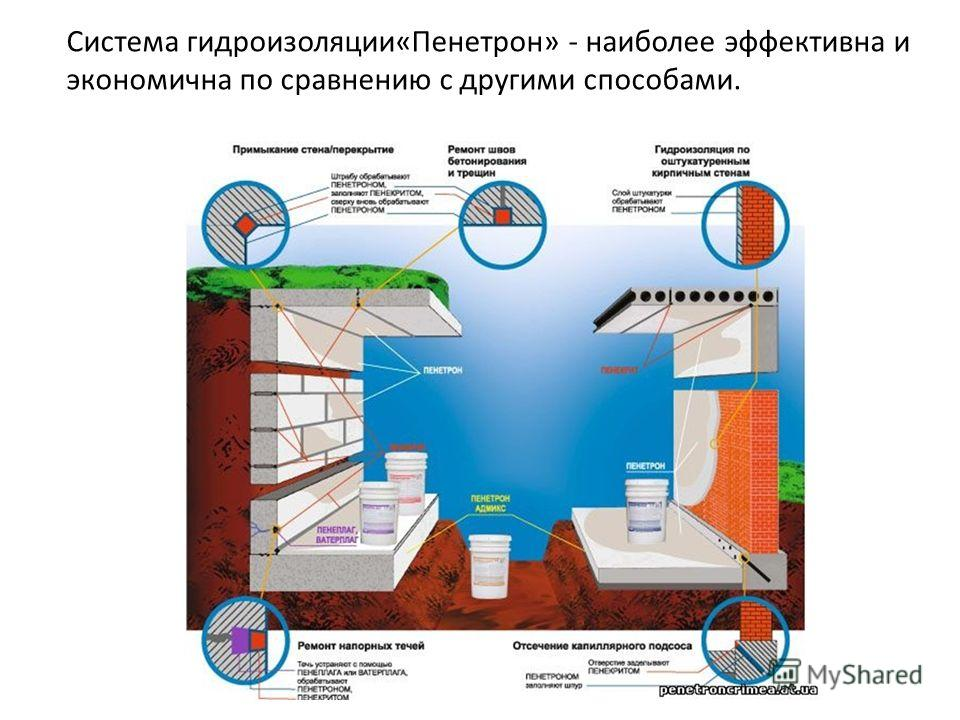 Система гидроизоляции«Пенетрон» - наиболее эффективна и экономична по сравнению с другими способами.