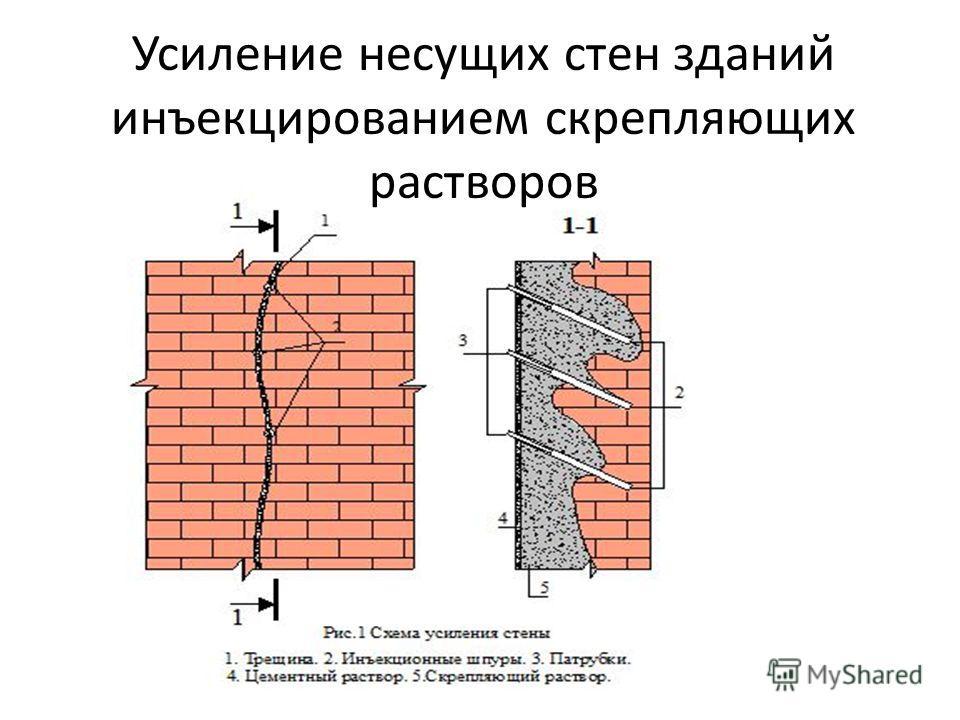 Усиление несущих стен зданий инъекцированием скрепляющих растворов