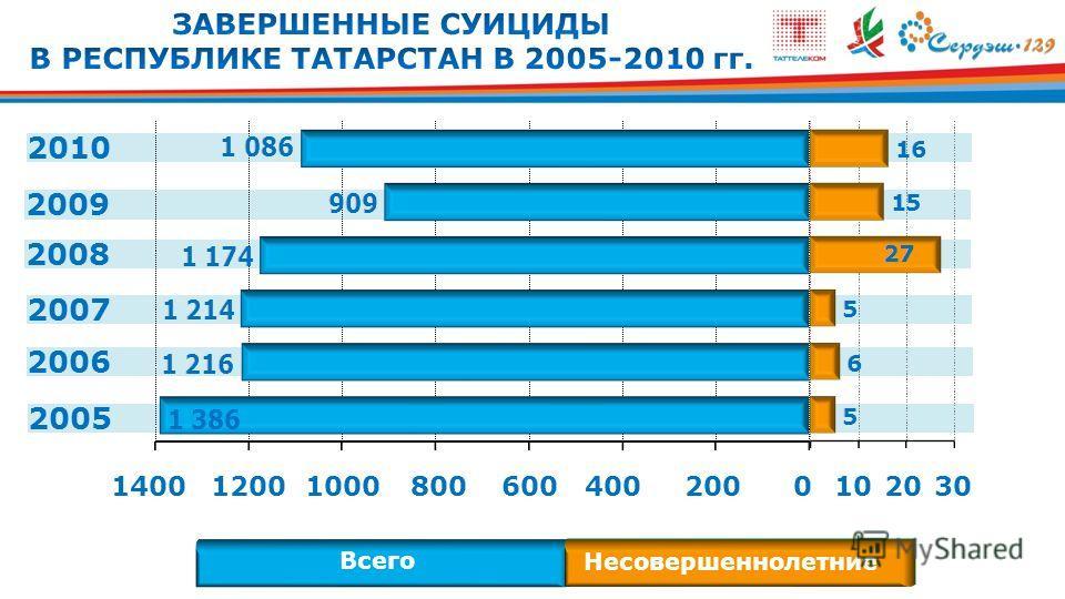 2009 2008 2007 2006 2005 2010 Всего Несовершеннолетние 0 102030140012001000800600400200