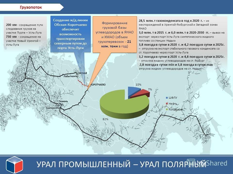 Существенное снижение нагрузки на Тюменский и Свердловский ж/д узлы, устранение необходимости их реконструкции УРАЛ ПРОМЫШЛЕННЫЙ – УРАЛ ПОЛЯРНЫЙ Грузопоток 28,5 млн. т газоконденсата в год к 2020 г. – из месторождений в Уренгой-Ямбургской и Западной
