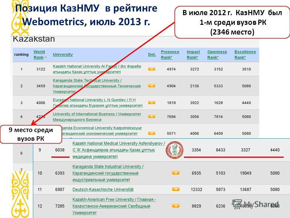 Позиция КазНМУ в рейтинге Webometrics, июль 2013 г. 9 место среди вузов РК В июле 2012 г. КазНМУ был 1-м среди вузов РК (2346 место)