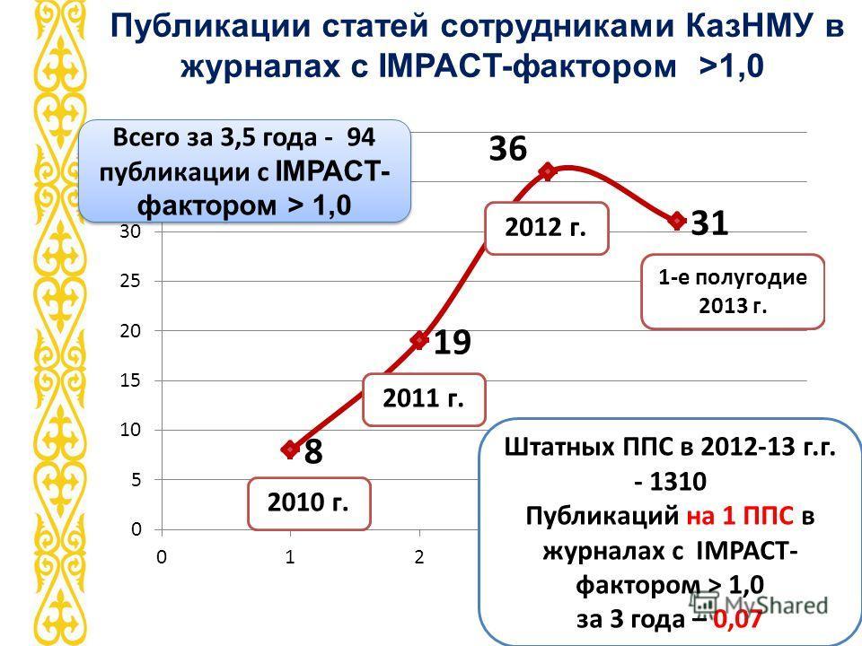 www.kaznmu.kz Публикации статей сотрудниками КазНМУ в журналах с IMPACT-фактором >1,0 Штатных ППС в 2012-13 г.г. - 1310 Публикаций на 1 ППС в журналах с IMPACT- фактором > 1,0 за 3 года – 0,07 Всего за 3,5 года - 94 публикации с IMPACT- фактором > 1,