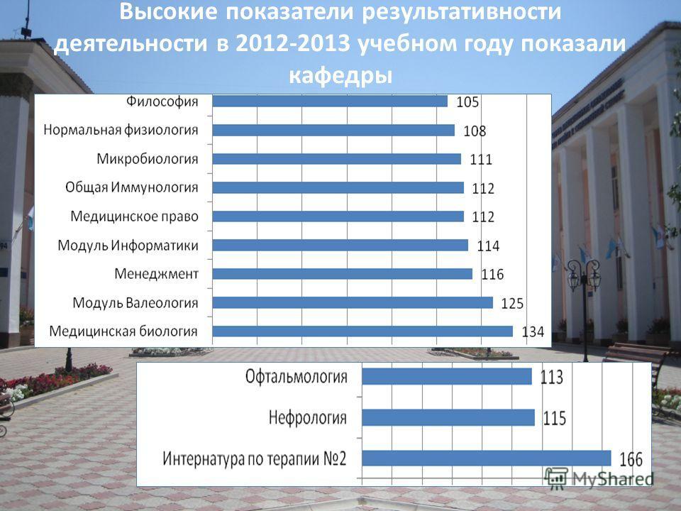 Высокие показатели результативности деятельности в 2012-2013 учебном году показали кафедры
