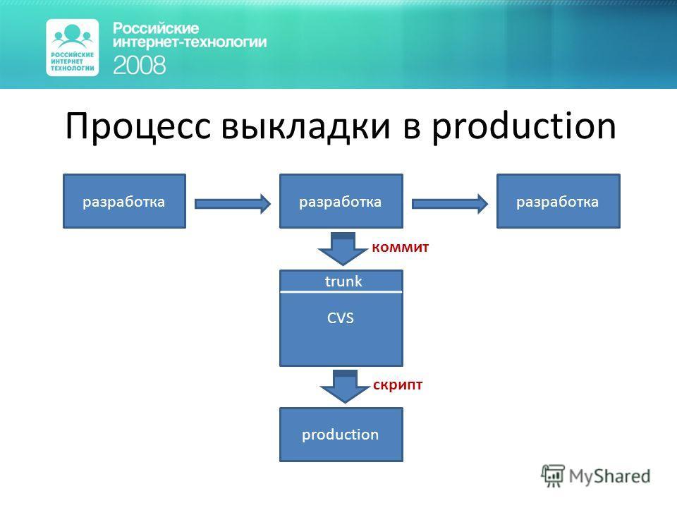CVS Процесс выкладки в production разработка production trunk коммит скрипт