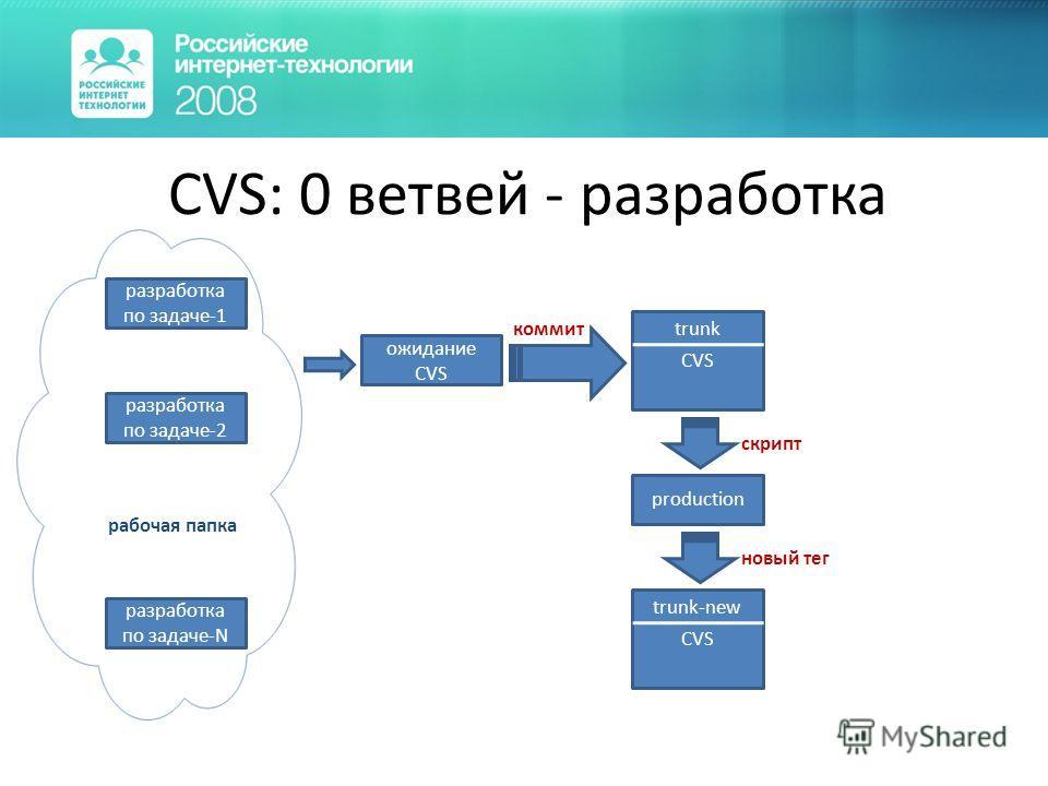 CVS: 0 ветвей - разработка разработка по задаче-1 разработка по задаче-2 разработка по задаче-N рабочая папка CVS trunk CVS trunk-new ожидание CVS production коммит скрипт новый тег