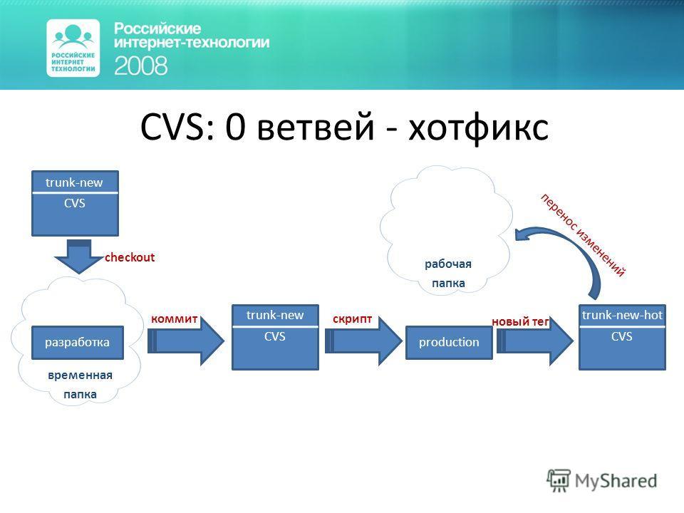 CVS: 0 ветвей - хотфикс CVS trunk-new checkout временная папка CVS trunk-new production коммит скрипт разработка рабочая папка перенос изменений новый тег CVS trunk-new-hot
