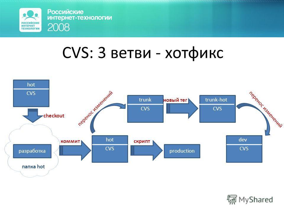 CVS: 3 ветви - хотфикс CVS hot checkout папка hot CVS hot production коммит скрипт разработка перенос изменений новый тег CVS trunk CVS dev CVS trunk-hot перенос изменений