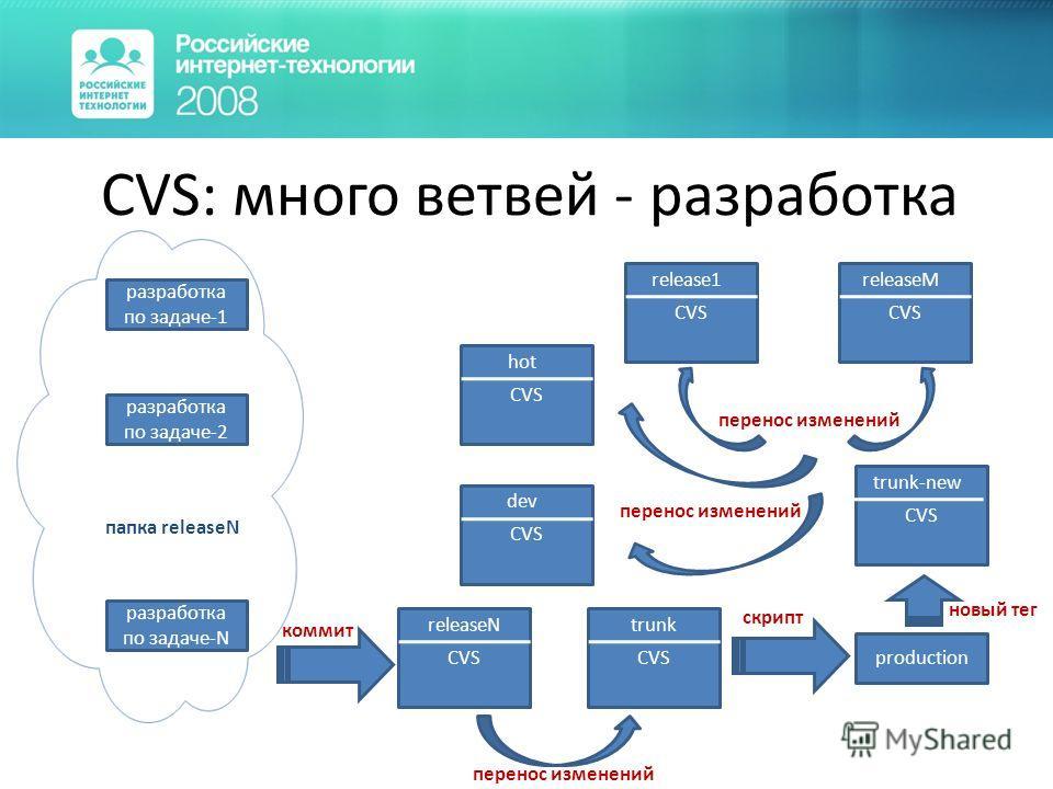 CVS: много ветвей - разработка CVS releaseN production коммит скрипт перенос изменений новый тег CVS trunk CVS dev CVS trunk-new CVS releaseM CVS release1 перенос изменений разработка по задаче-1 разработка по задаче-2 разработка по задаче-N папка re