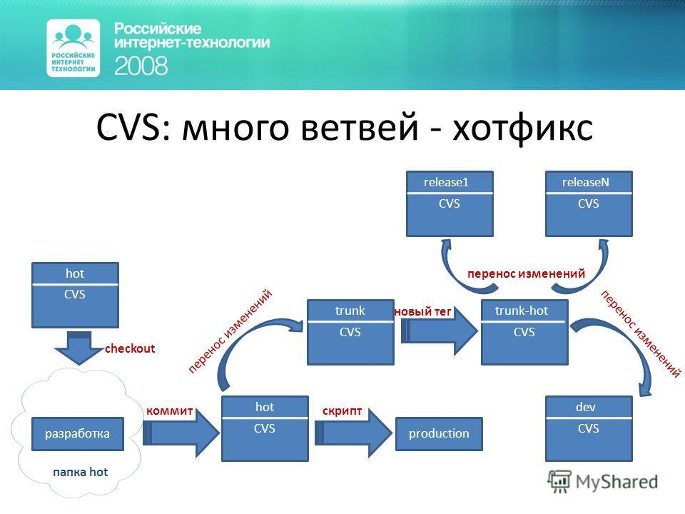 CVS: много ветвей - хотфикс CVS hot checkout папка hot CVS hot production коммит скрипт разработка перенос изменений новый тег CVS trunk CVS dev CVS trunk-hot перенос изменений CVS releaseN CVS release1 перенос изменений