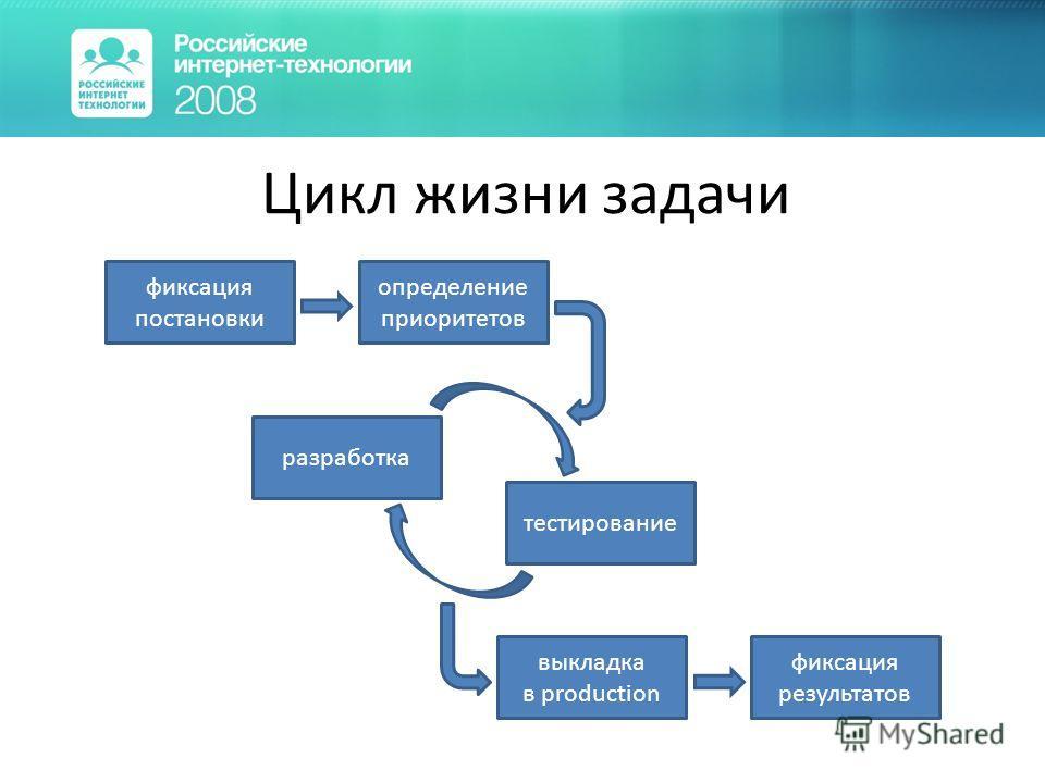 Цикл жизни задачи определение приоритетов разработка тестирование выкладка в production фиксация результатов фиксация постановки