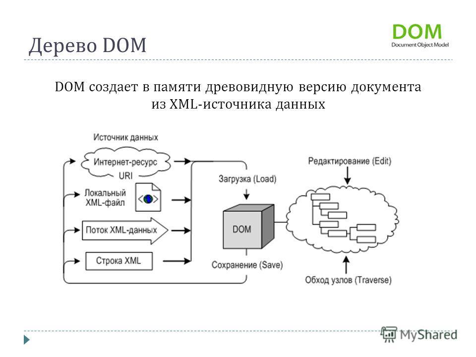 Дерево DOM DOM создает в памяти древовидную версию документа из XML- источника данных