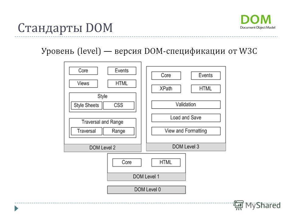 Стандарты DOM Уровень (level) версия DOM-спецификации от W3C